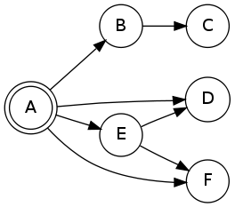 How-to: Use Graphviz to draw graphs in a Qt graphics scene - mupuf org
